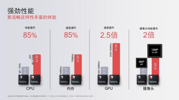 圖源:Qualcomm